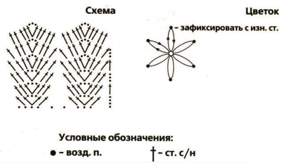 Схема вязания пончо спицами